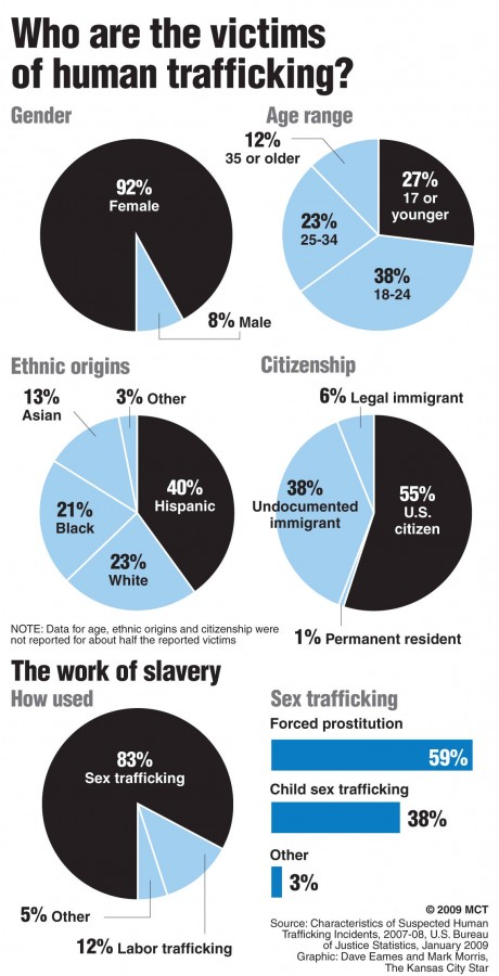Charts showing the victims of human trafficking in the U.S., by gender, age, ethnic origin; includes information on how victims are used. (Graphic Credit: MCT Campus, The Kansas City Star, 2009)