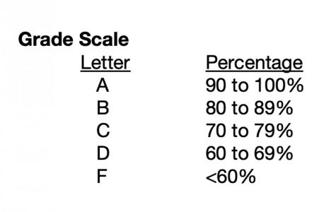 We need to talk about grading, now