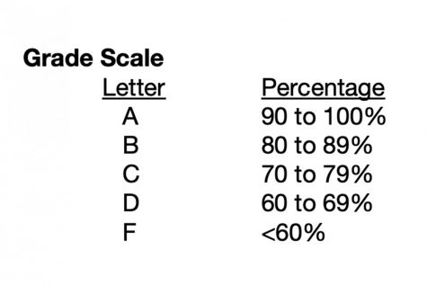 The traditional grading scale.