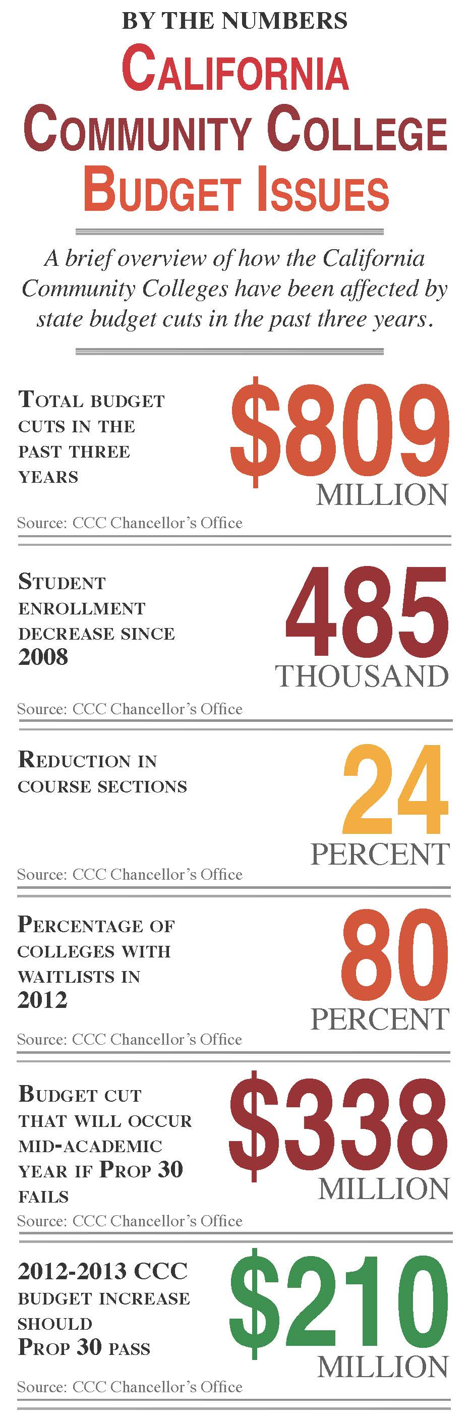 Info. graphic created by Lauren J. Mapp, Editor-in-Chief